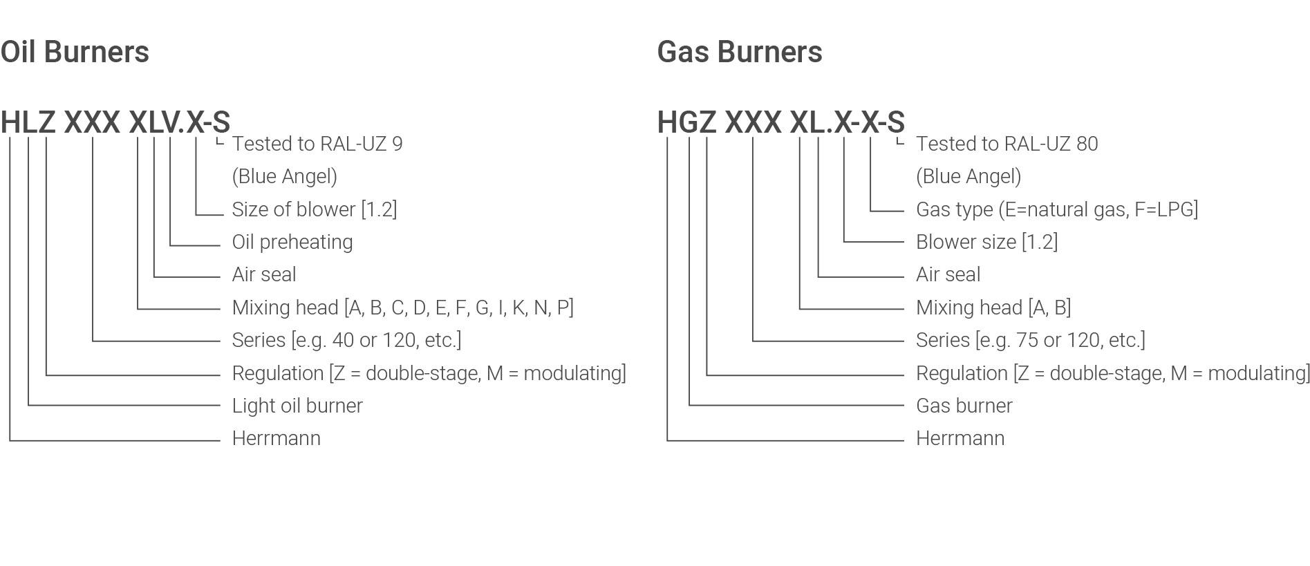 Typenschlüssel Ölbrenner und Gasbrenner